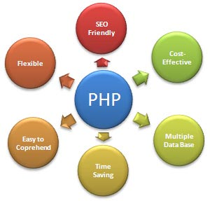 PHP Support is necessary all the time for live websites