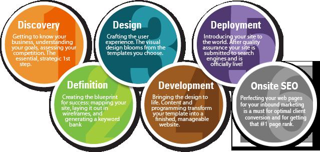 Importance of Website Design Sydney