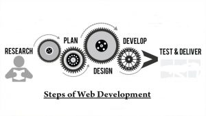 Top 7 Steps of Web Development for any Business Website