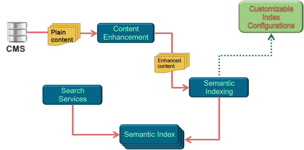 Semantic Search and How It has Advanced The SEO